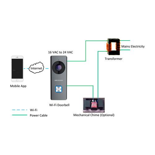 HIKVISION DS-KB6003-WIP wifi ΘΥΡΟΤΗΛΕΟΡΑΣΗ ΜΕ ΑΝΙΧΝΕΥΣΗ ΚΙΝΗΣΗΣ ΚΑΙ ΕΓΓΡΑΦΗ ΣΕ MICRO SD